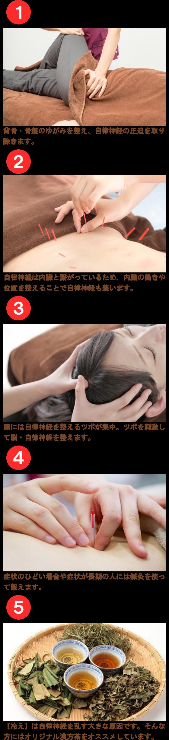 5つのアプローチ